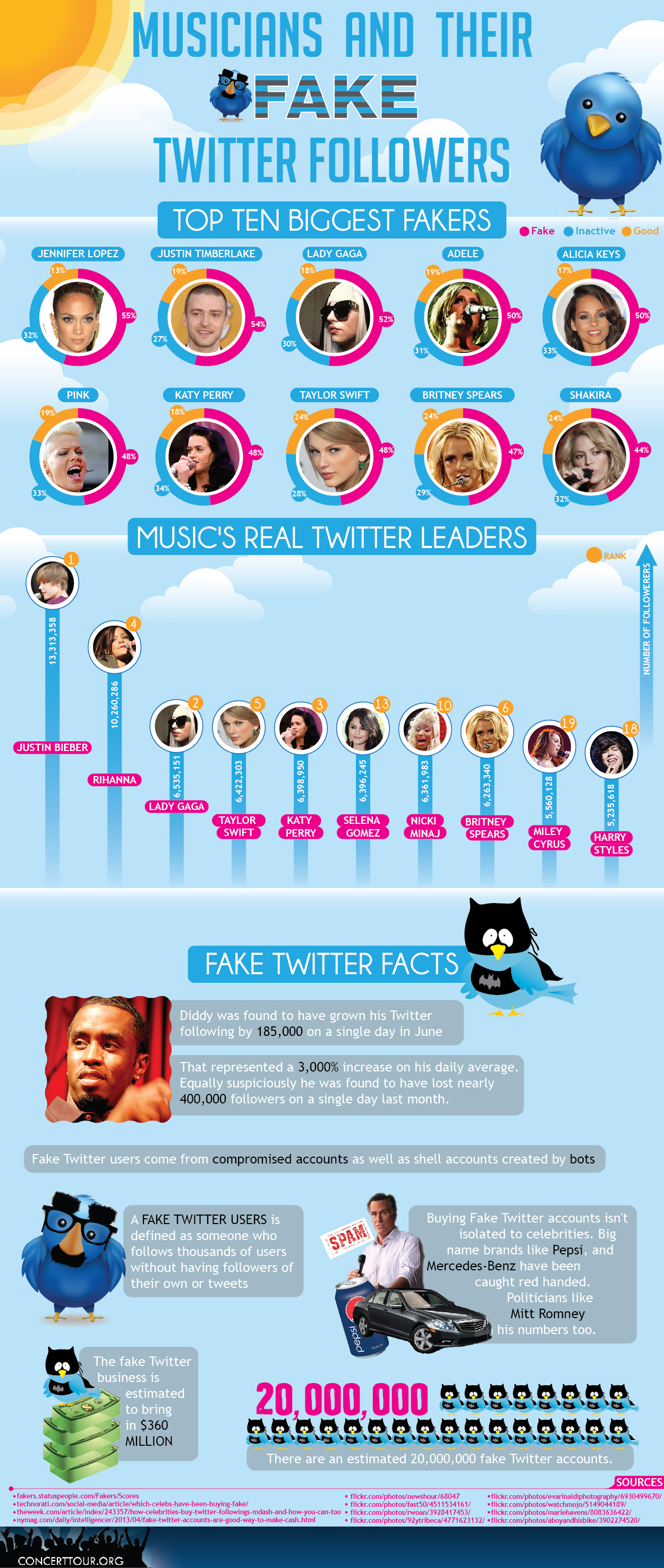 Musicians and Their Fake Twitter Followers