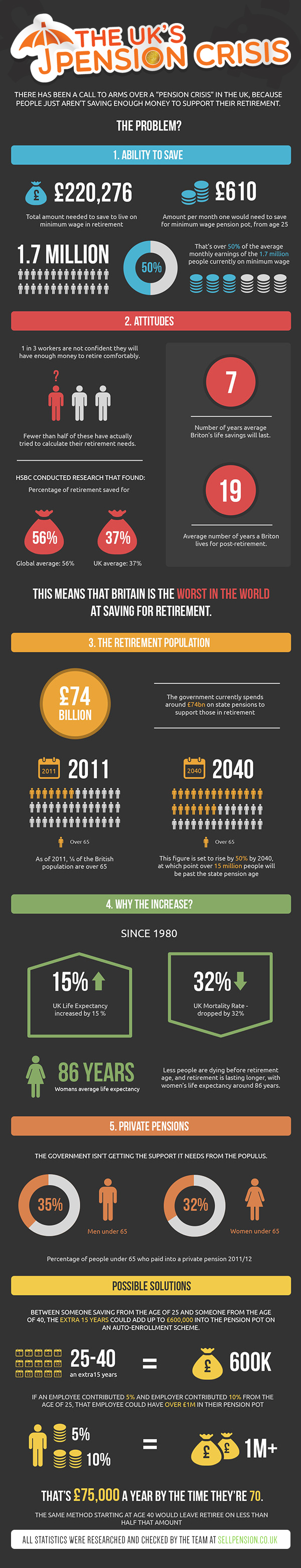 The UK's Pension Crisis]
