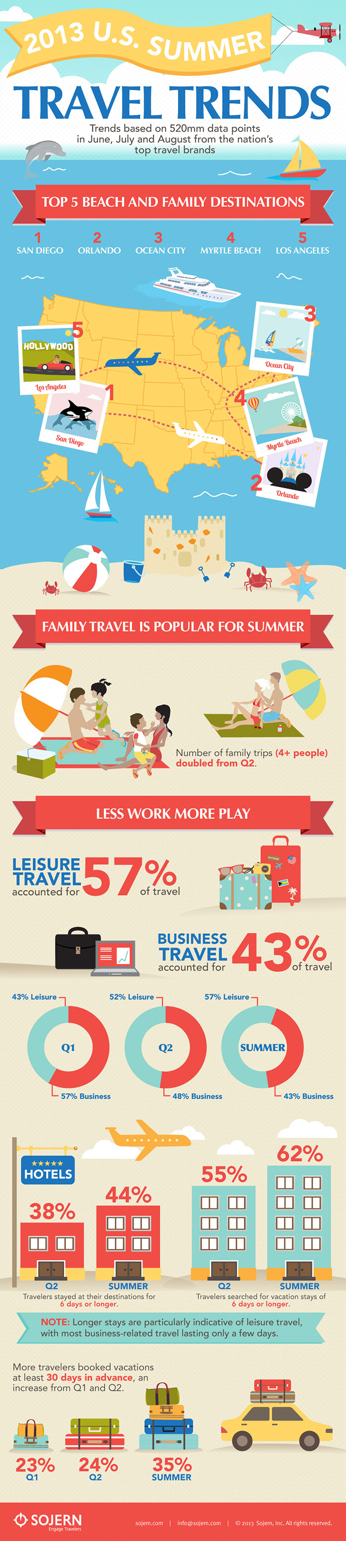 2013 Summer Travel Trends