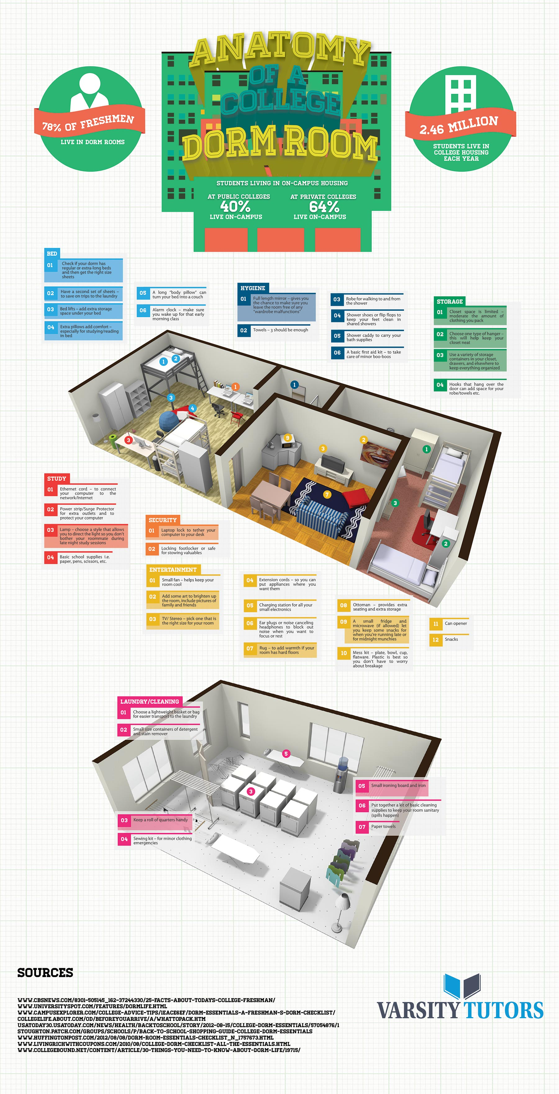 Anatomy of A College Dorm Room