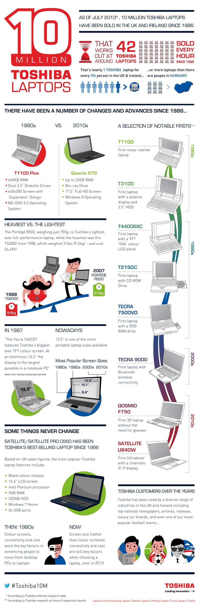 Celebrating 10 Million Toshiba Laptops