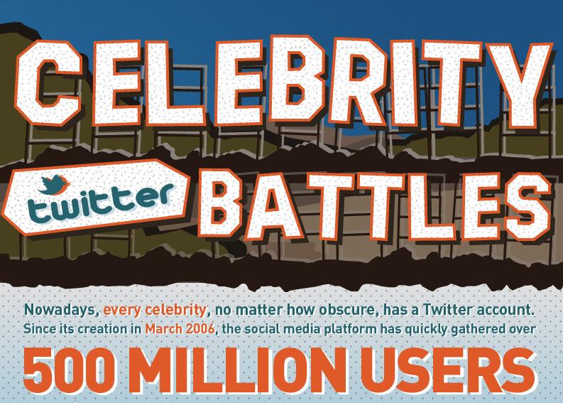 Celebrity Twitter Battles