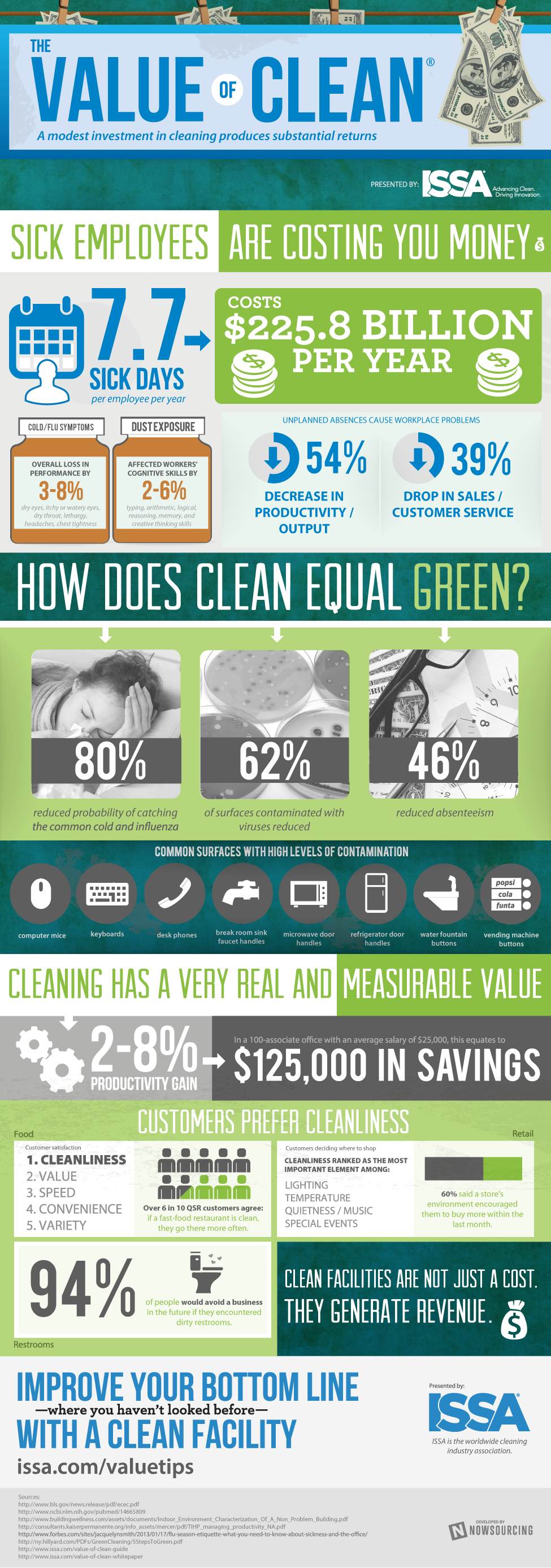The Value of Clean