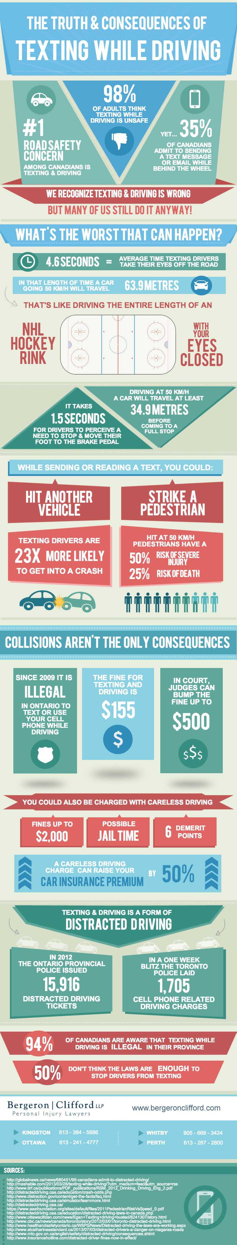 The Truth & Consequences of Texting While Driving]