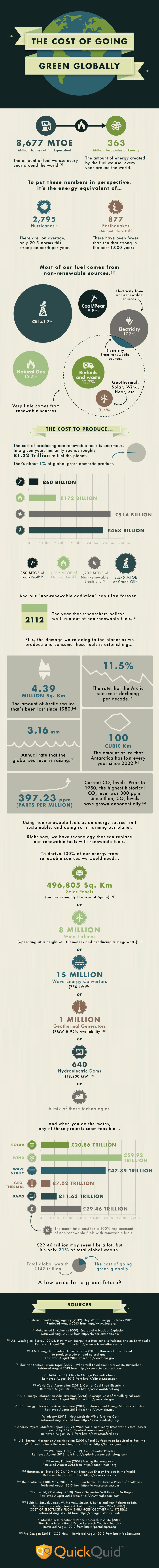The Cost of Going Green Globally
