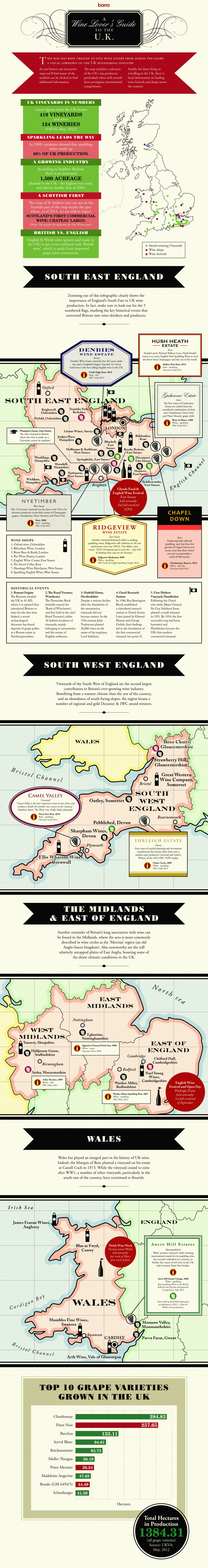 Wine Lover's Guide to the UK