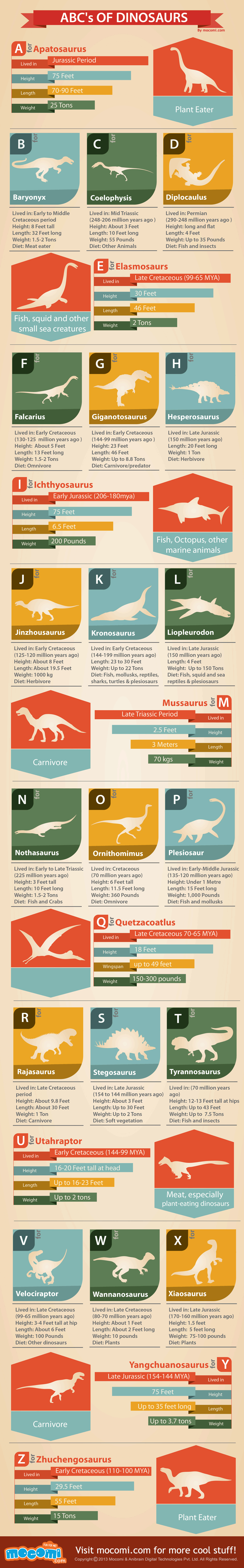 ABC's of Dinosaurs