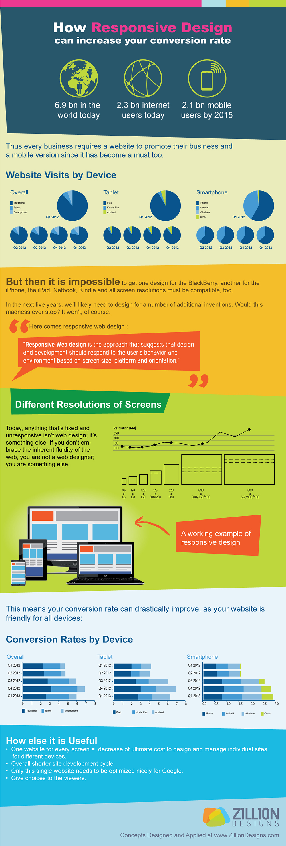 How Responsive Design Can Increase Your Conversion Rate
