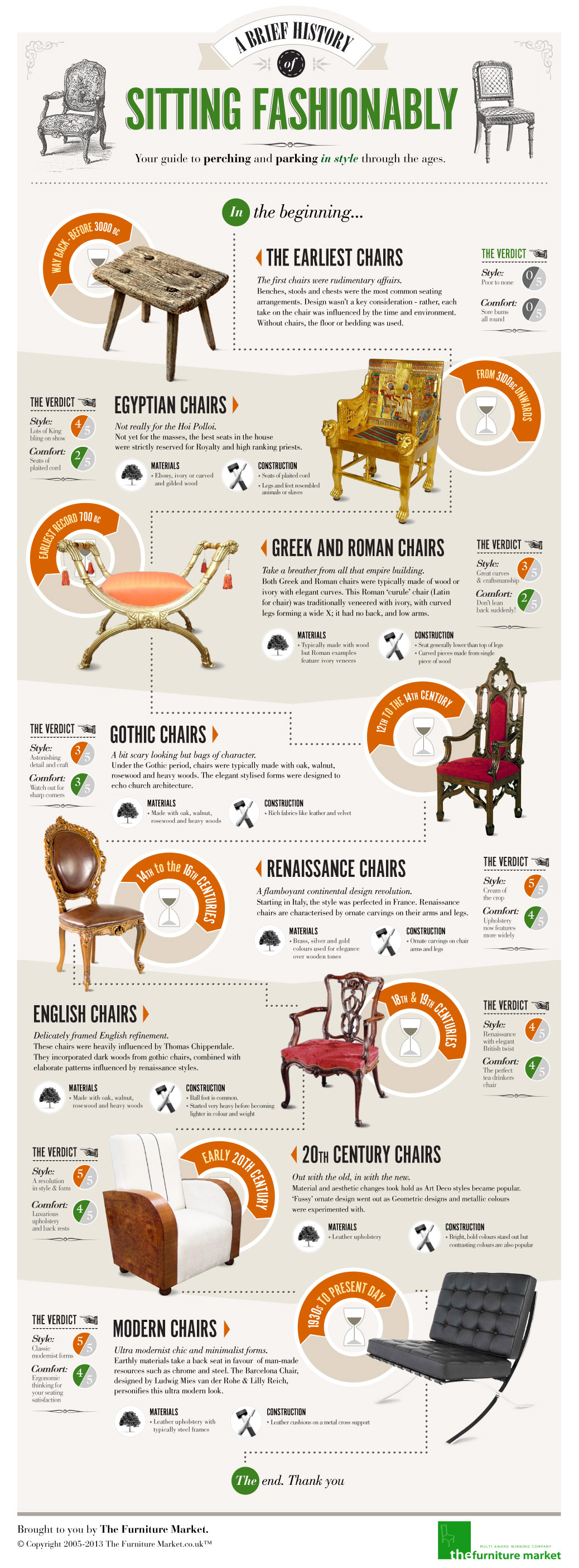 A Brief History of Sitting Fashionably