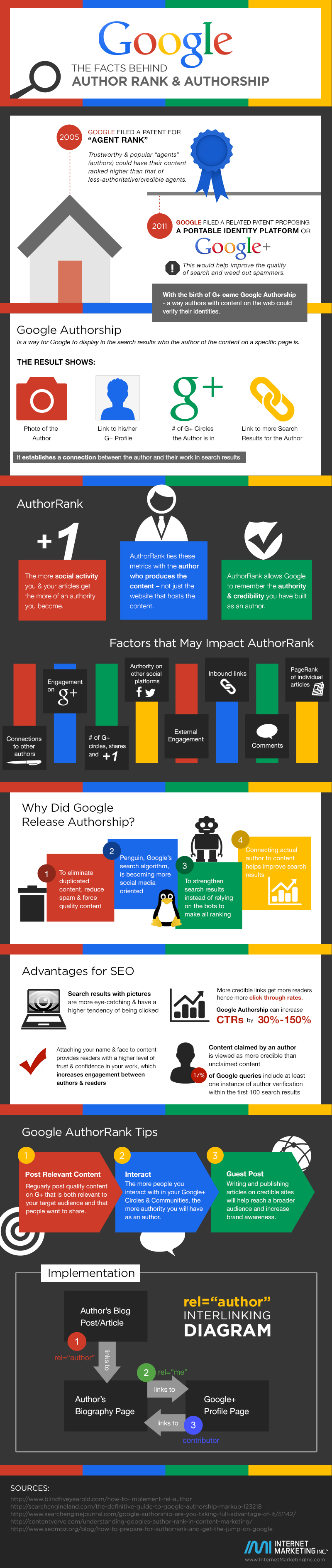 The Facts Behind Google Author Rank & Authorship