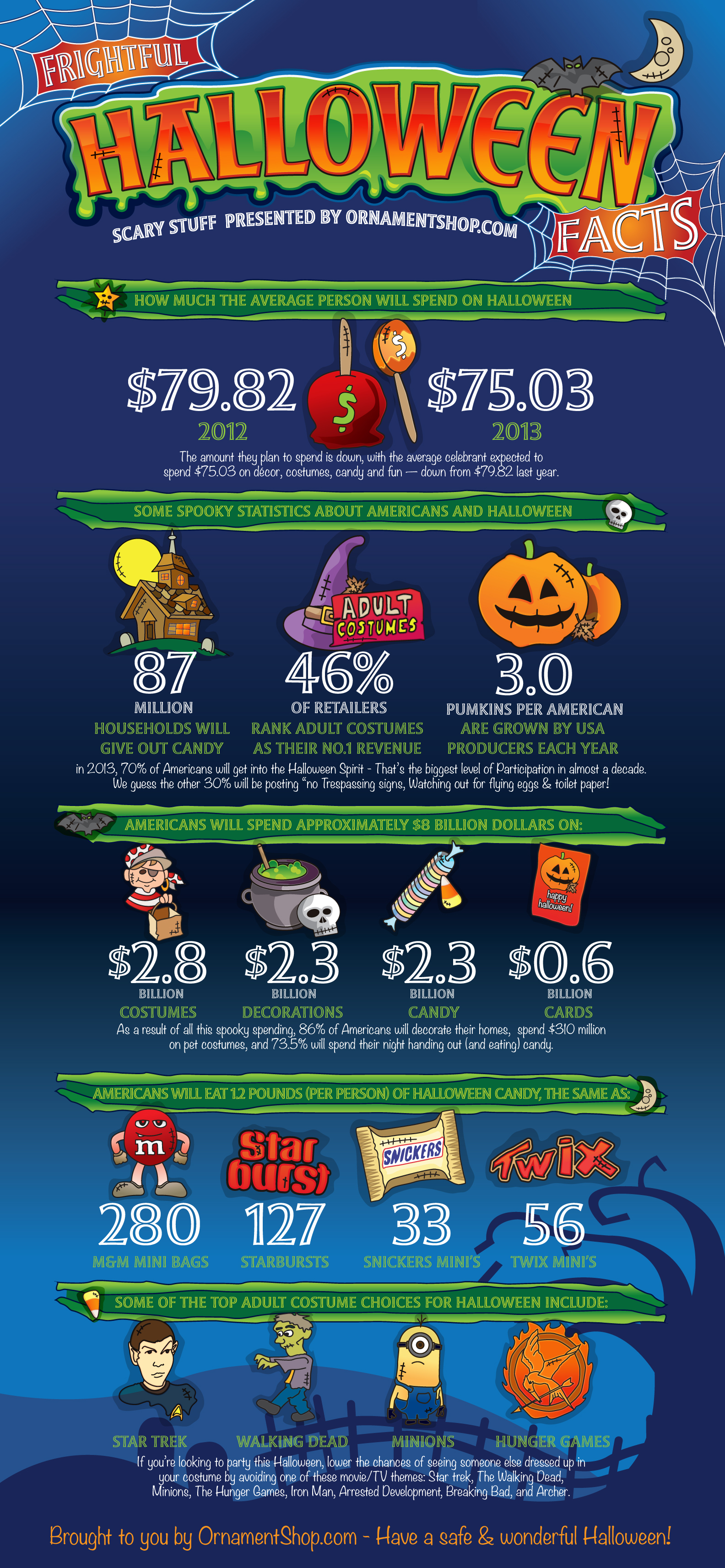Frightful Halloween Facts]