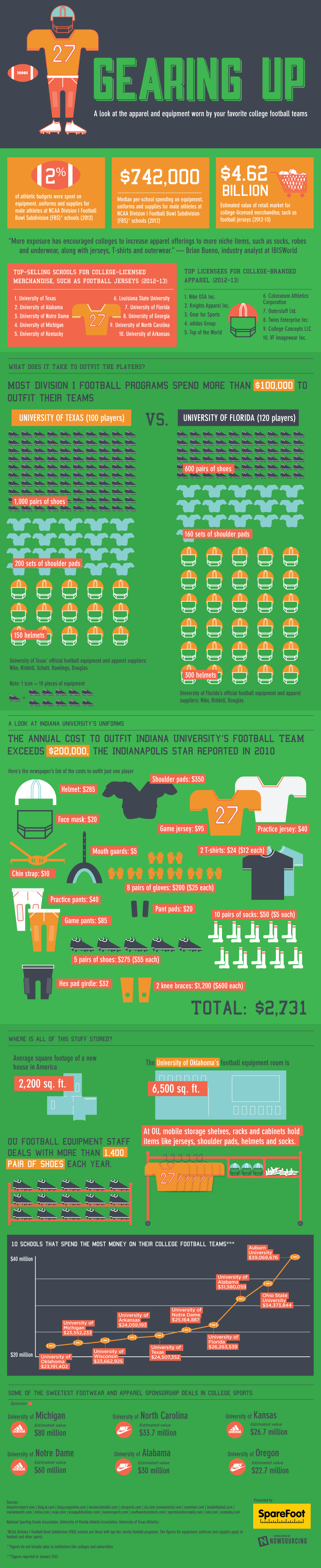 Gearing Up: Apparel and Equipment of College Football Teams