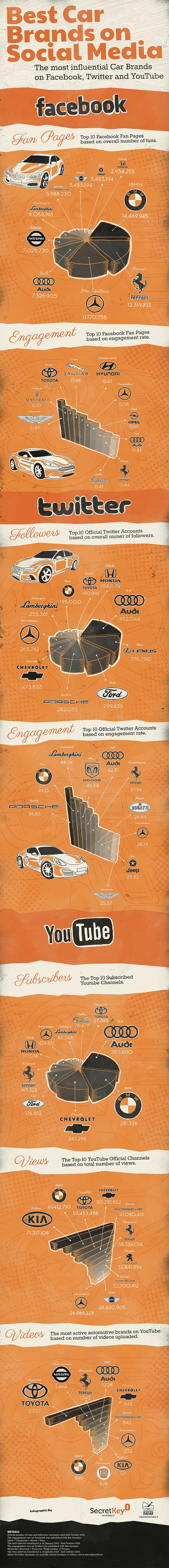 Top 10 Car Brands on Social Media