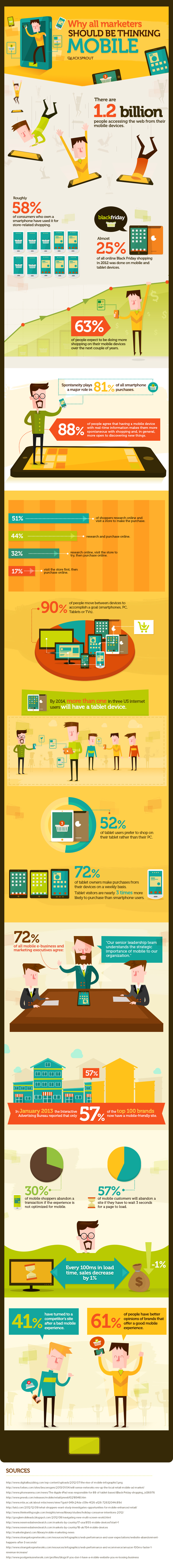 Why All Marketers Should Be Thinking Mobile