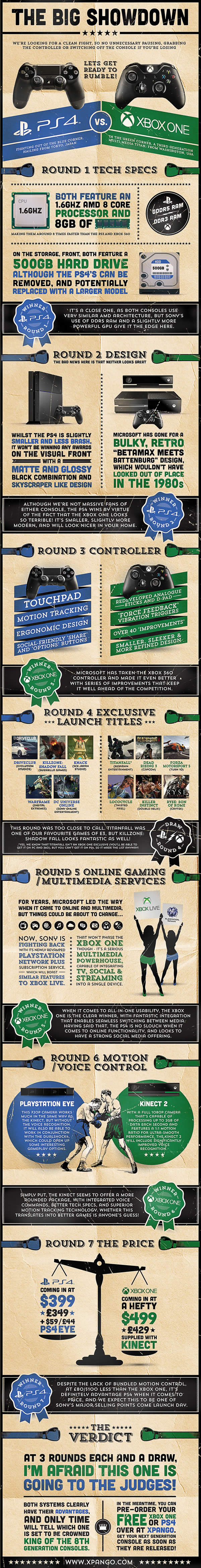 Xbox One Vs. PS4 - The Big Showdown