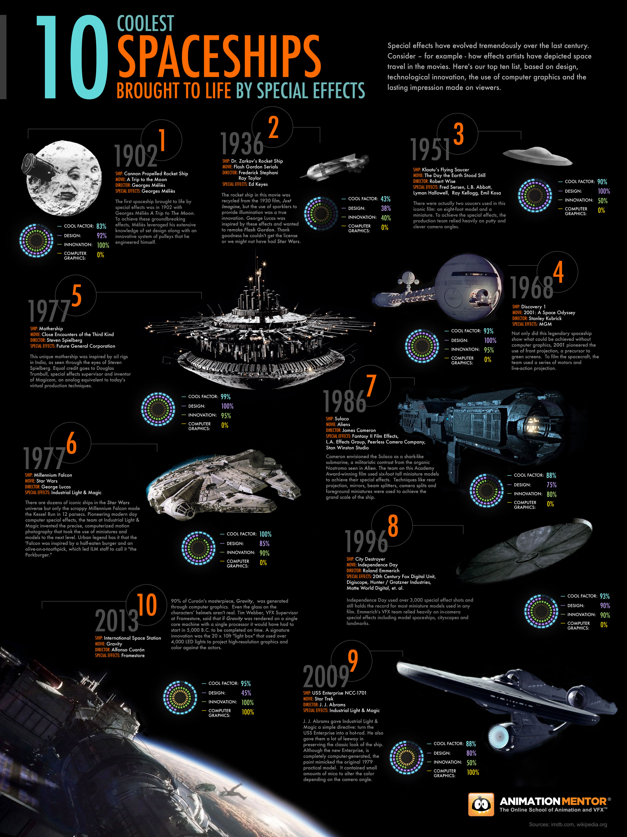 10 Coolest Special Effects Spaceships