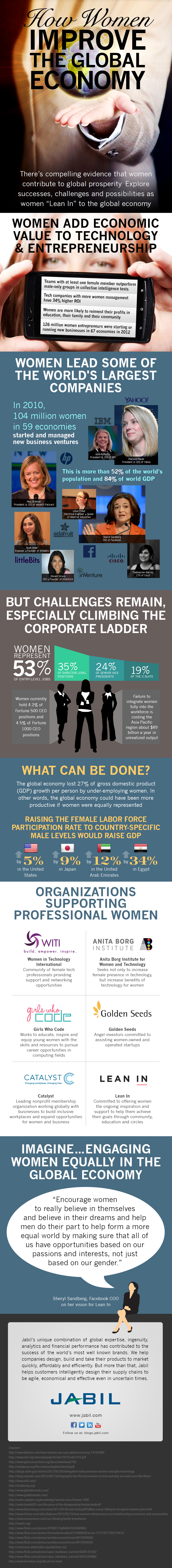 How Women Improve the Global Economy