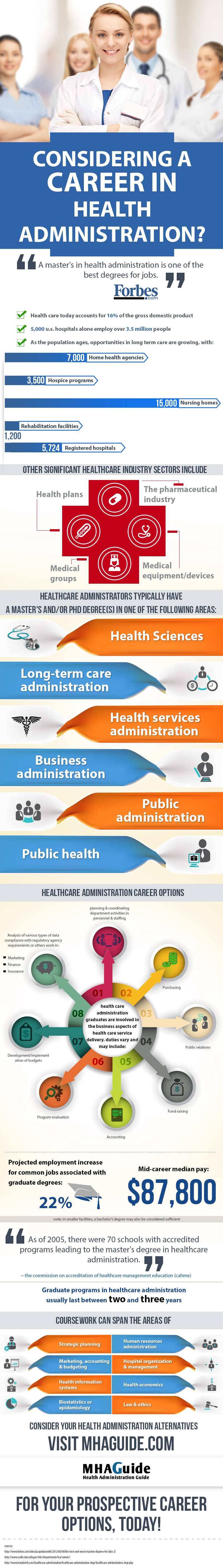 Considering a Carrer in Health Administration?
