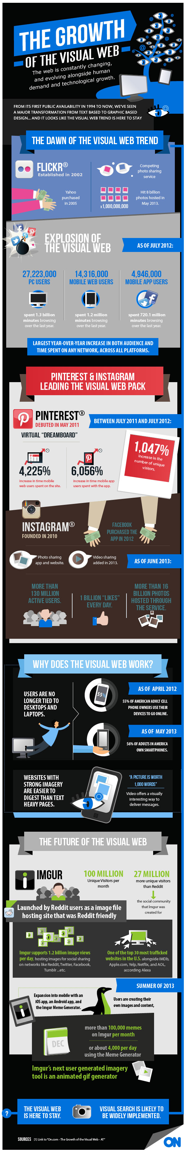 Growth of the Visual Web