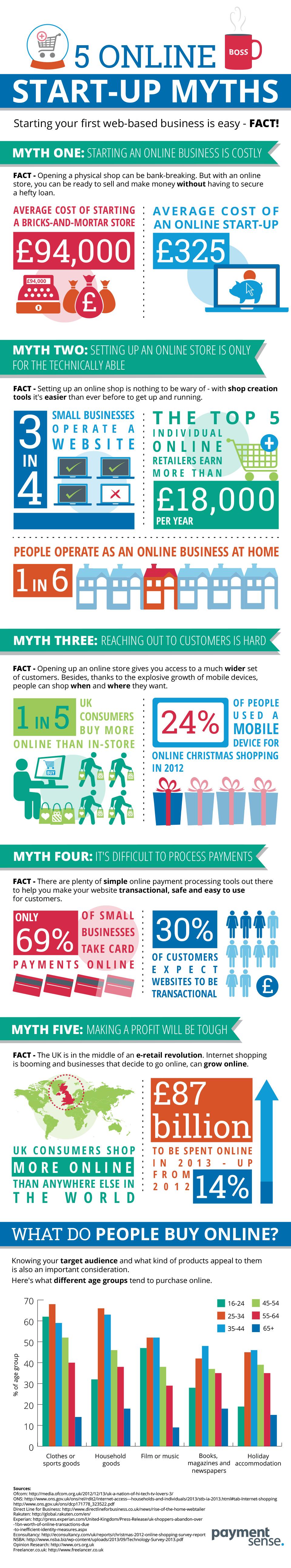 Five Online Startup Myths