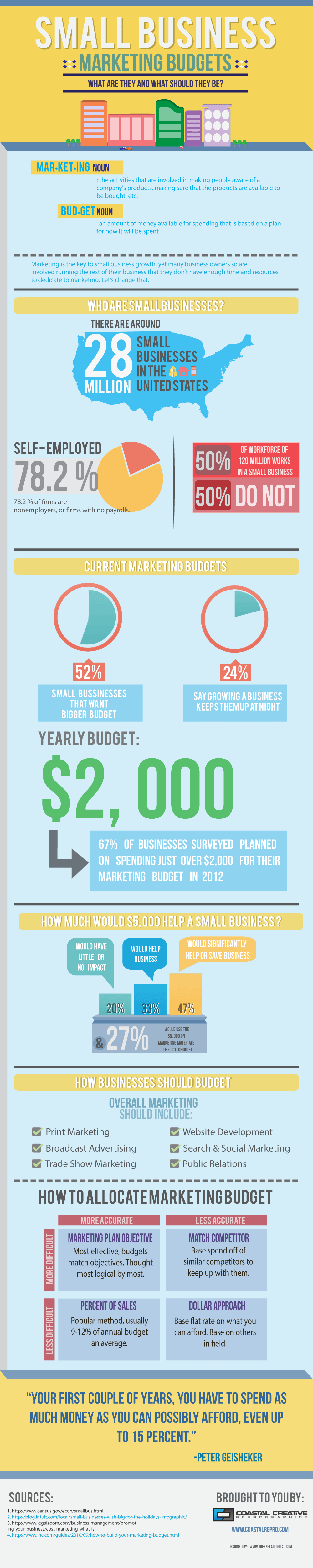 Guide to Small Business Marketing Budgets