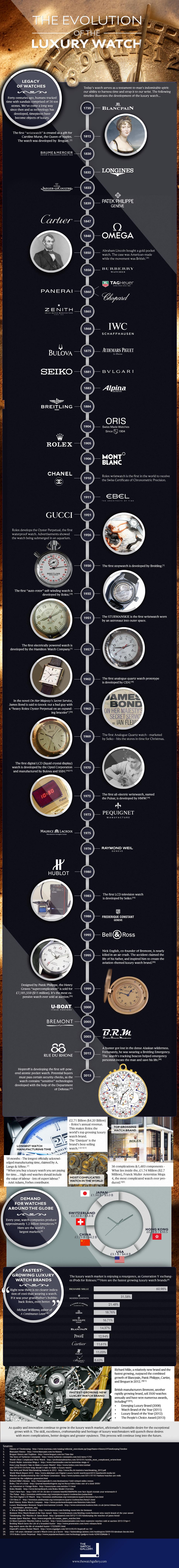 Evolution of the Luxury Watch
