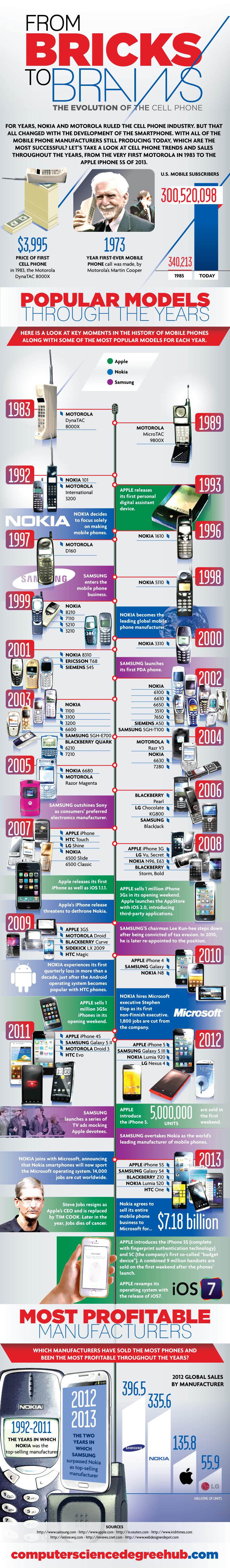 Bricks to Brains: Evolution of Cellphones