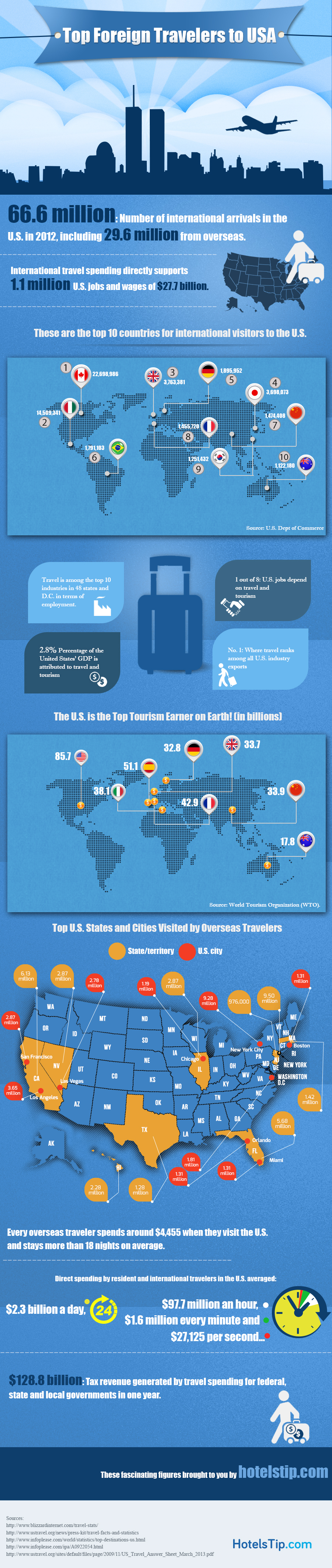 Top Foreign Travelers to USA
