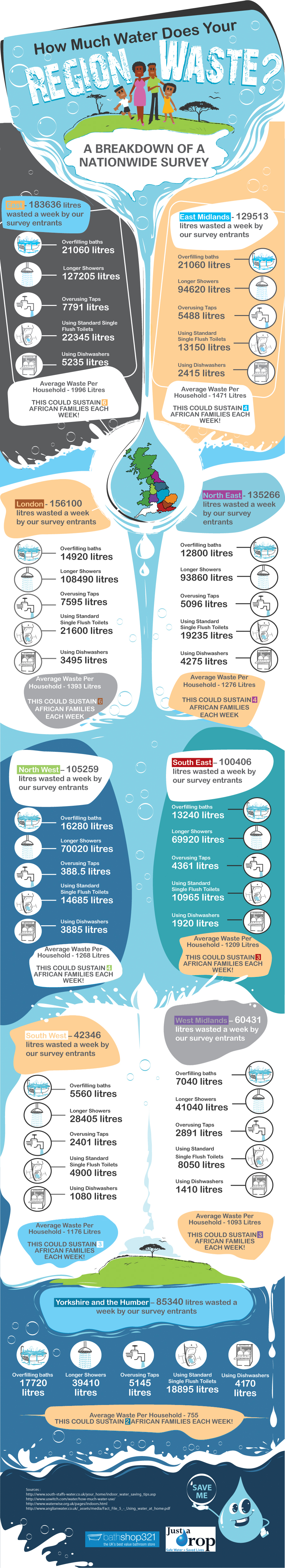 How Much Water Does Your Region Waste?