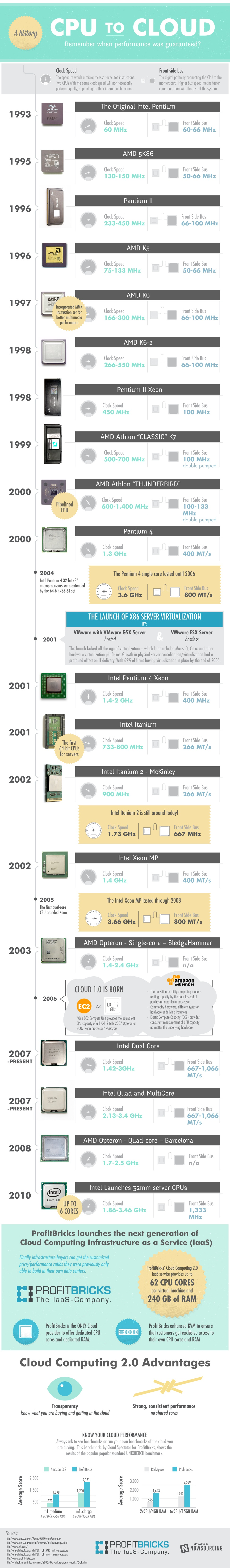 A History: CPU to Cloud