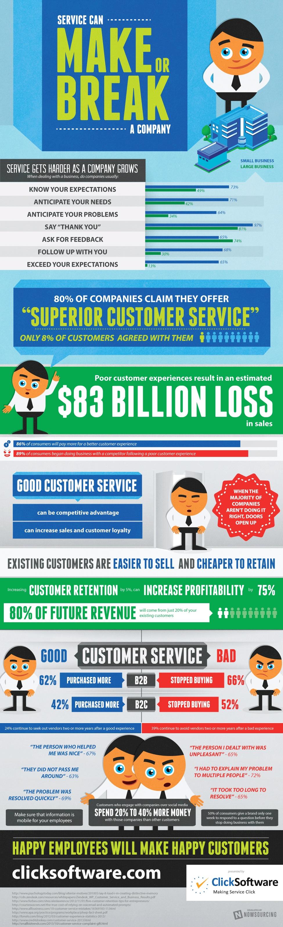 Service Can Make or Break a Company
