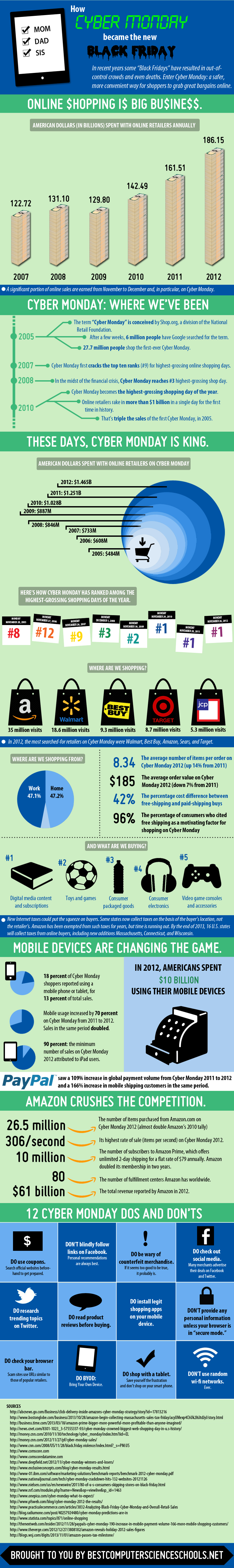 Cyber Monday: Behind the Numbers