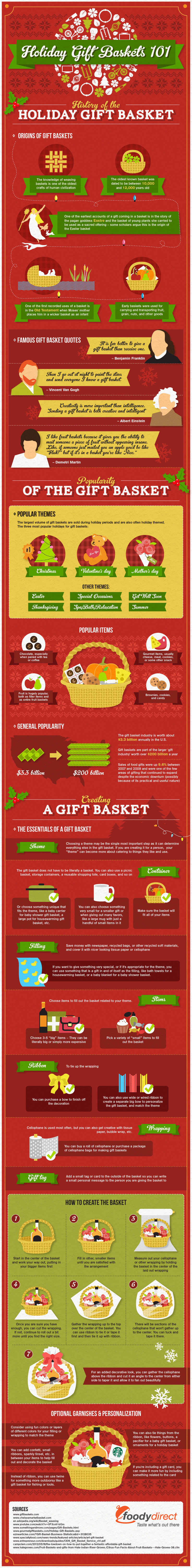 Holiday Gift Baskets 101