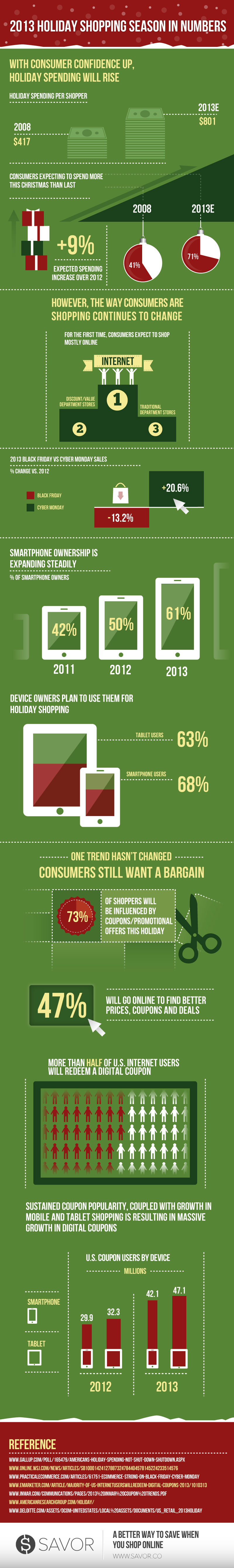 8 Trends Impacting 2013 Holiday Shopping