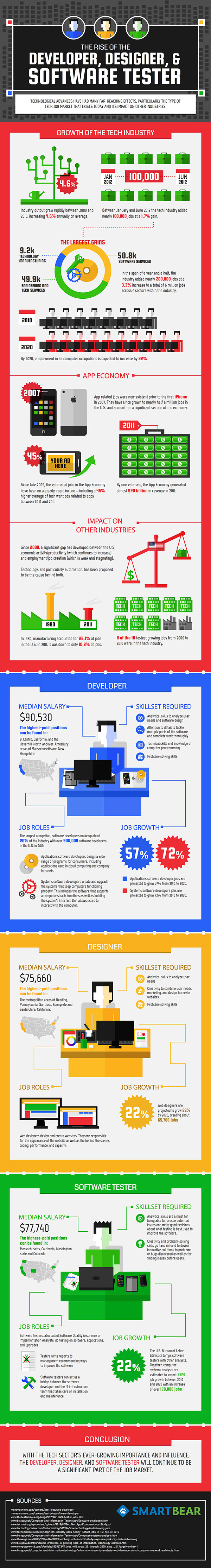 The Rise of the Developer, Designer, and Software Tester