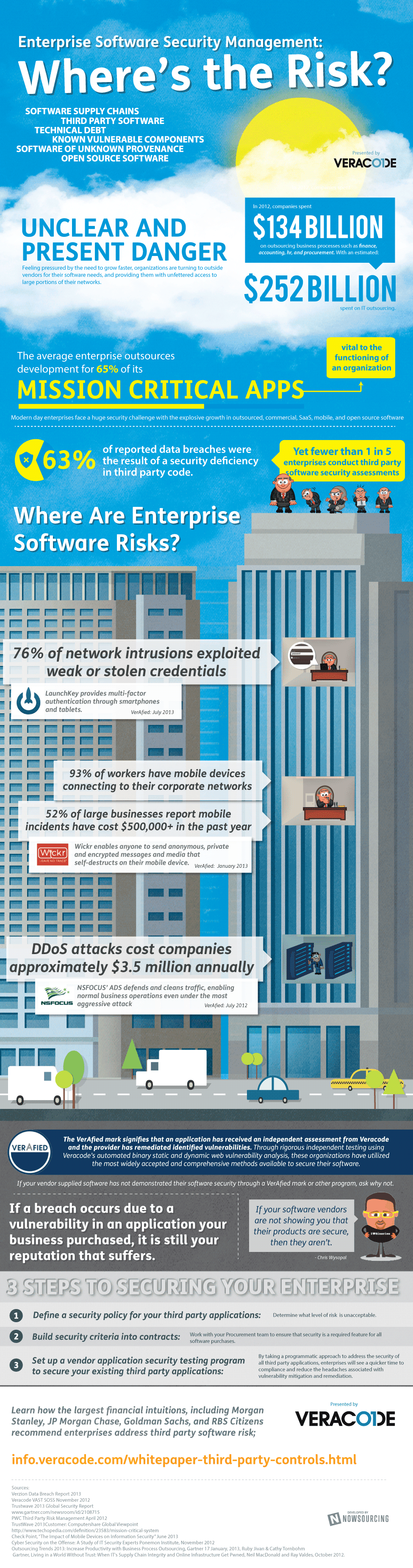 Enterprise Software Security: Where's the Risk?