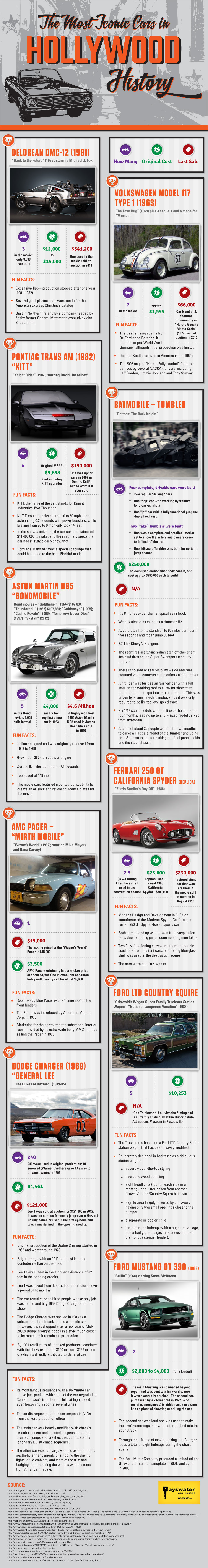 The  Most Iconic Cars in Hollywood History