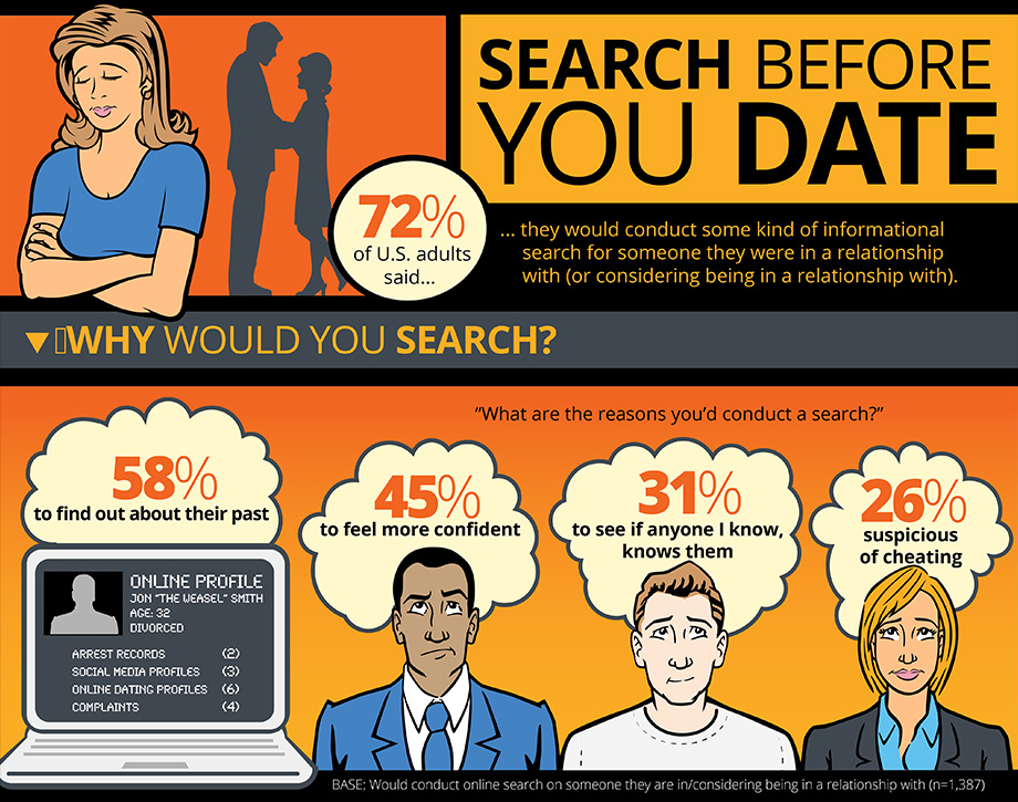 Spokeo Dating Research