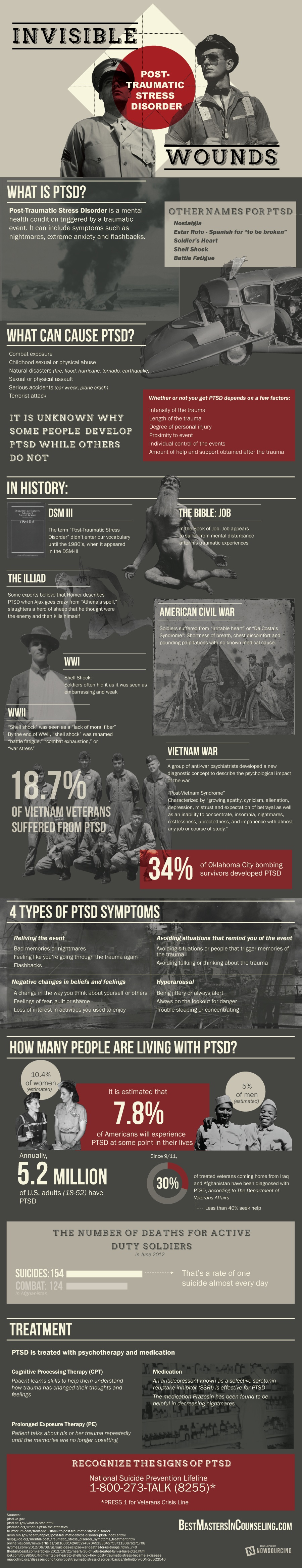 Invisible Wounds: PTSD