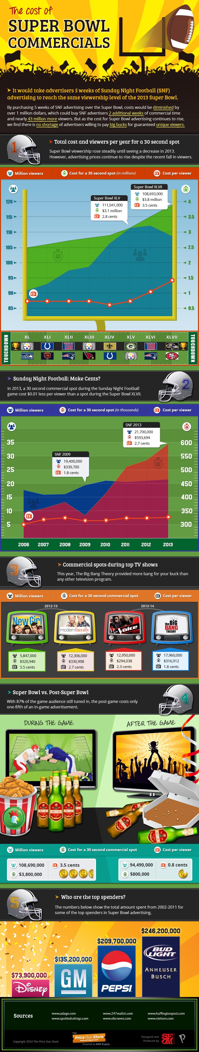 Cost of Super Bowl Commercials
