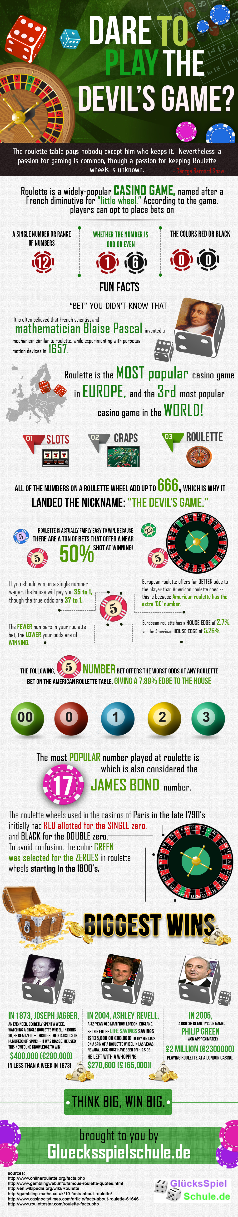 The Devils Game: Roulette