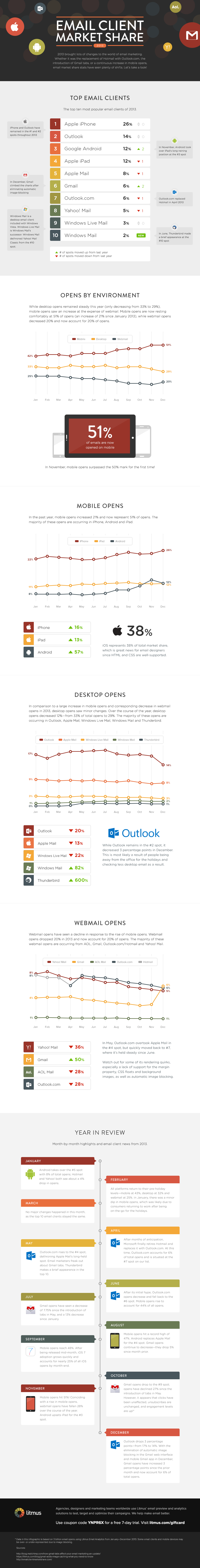 Email Client Market Share: Where People Opened in 2013