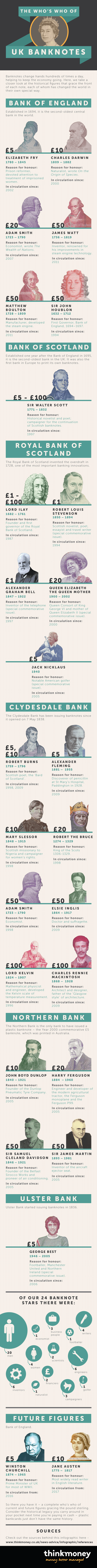 The Who's Who of UK Banknotes]