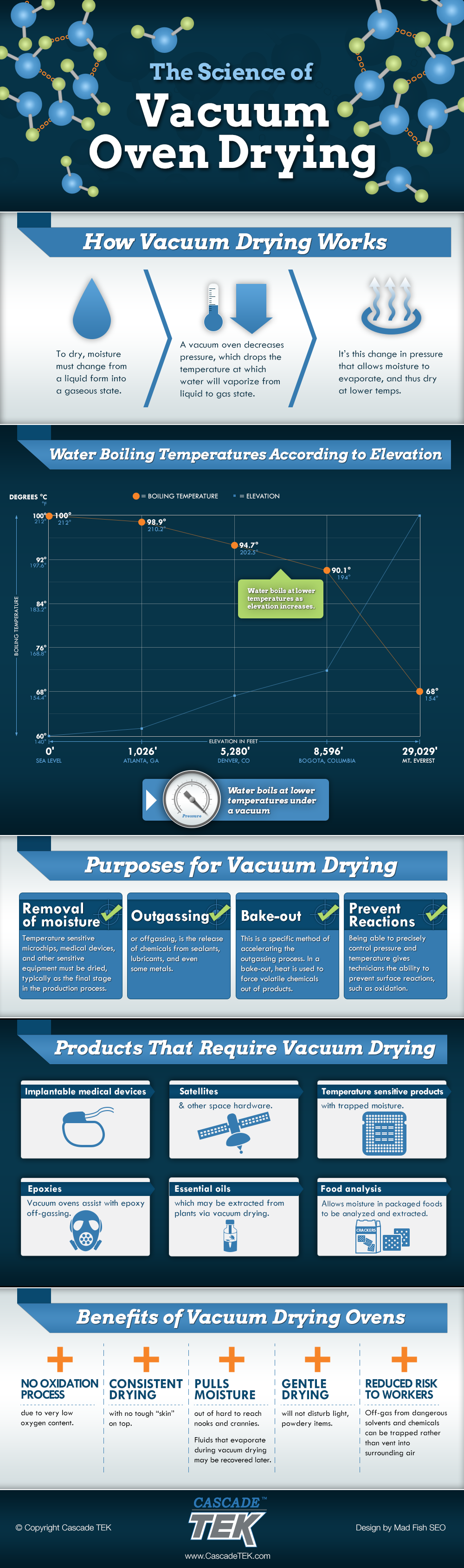 The Science of Vacuum Oven Drying