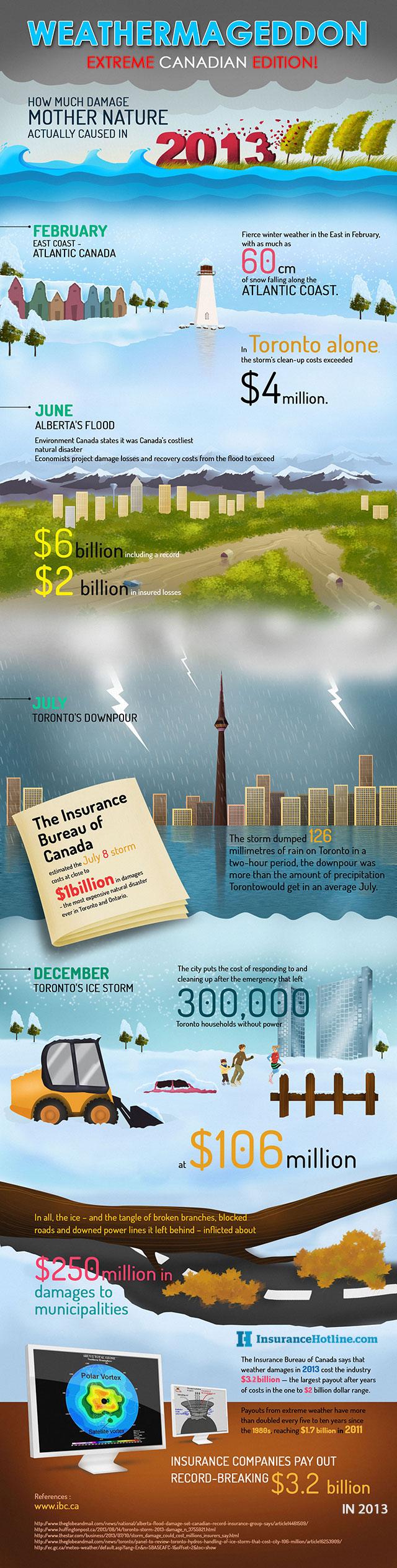 Weathermageddon: Extreme Canadian Edition