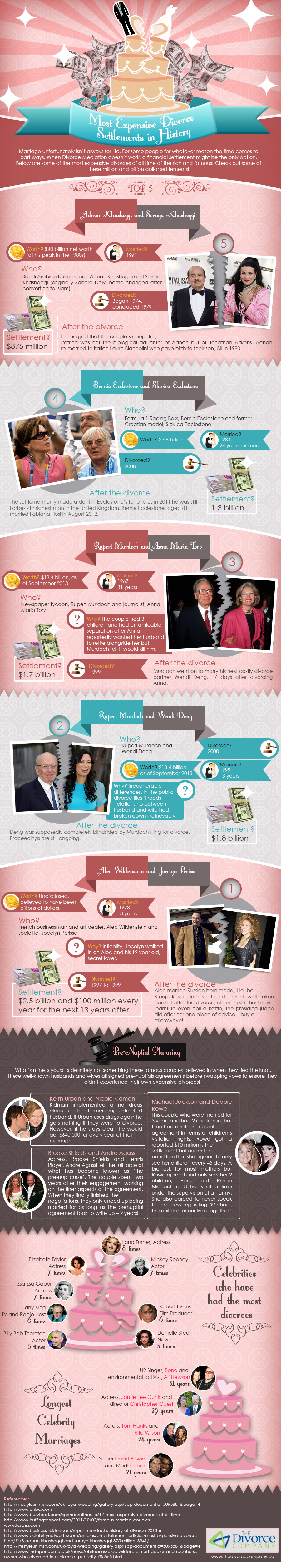 The Most Expensive Divorce Settlements in History