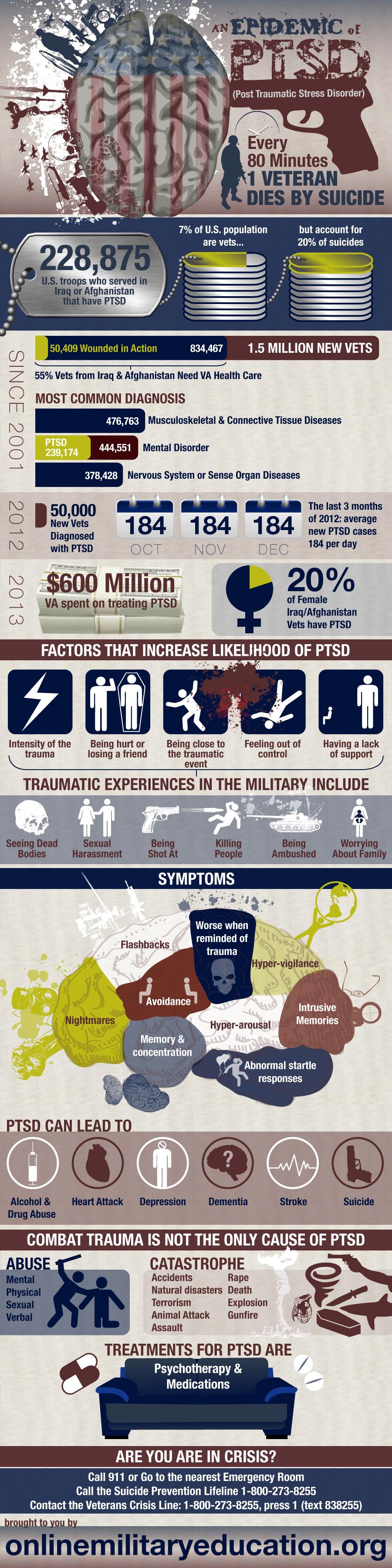 Has PTSD Become an Epidemic?