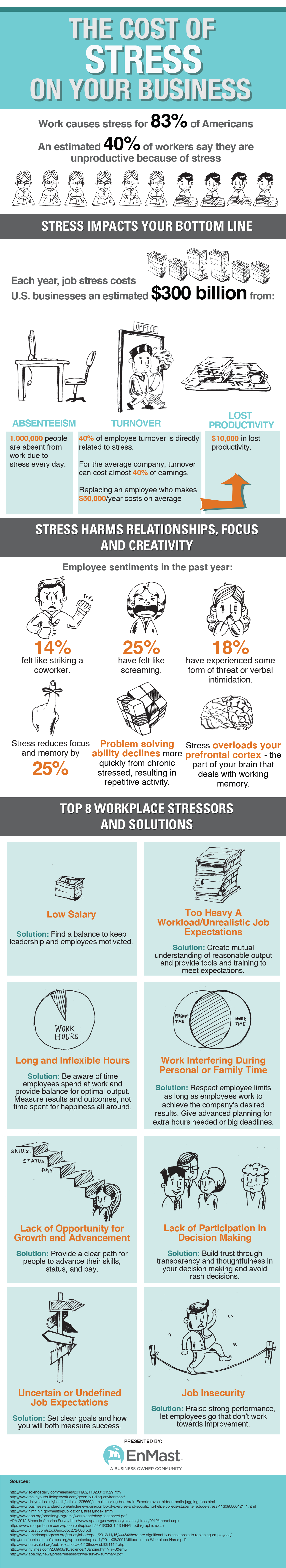 The Staggering Cost of Stress On Your Business