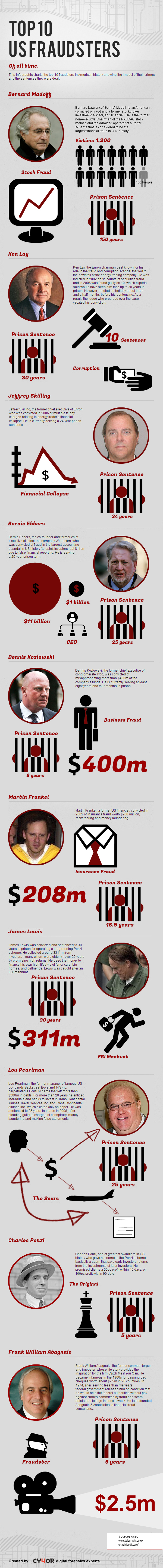 Top 10 US Fraudsters of All Time