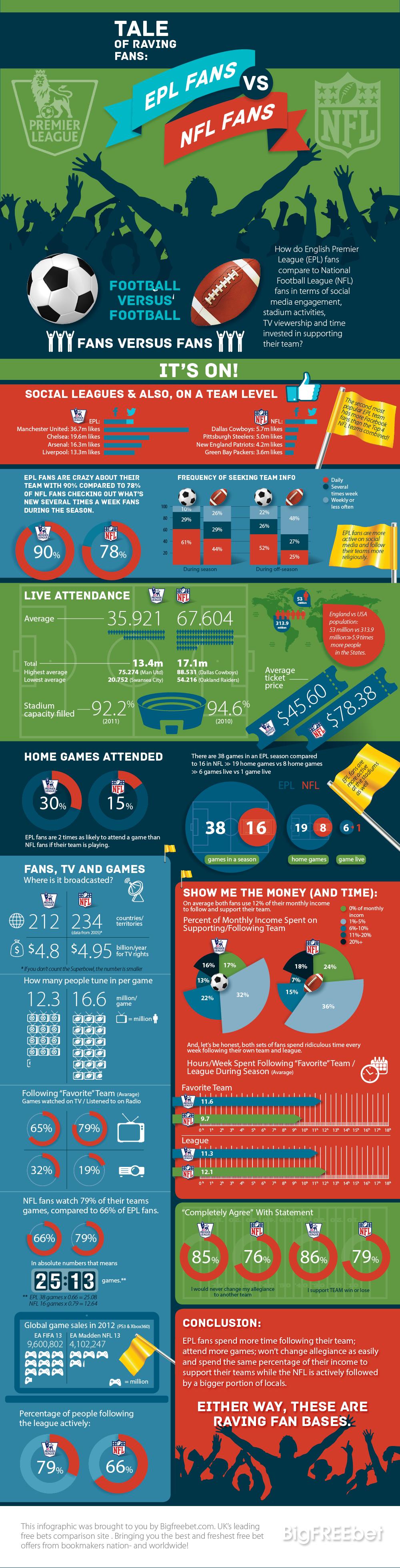 European Premier League Fans vs National Football League Fans